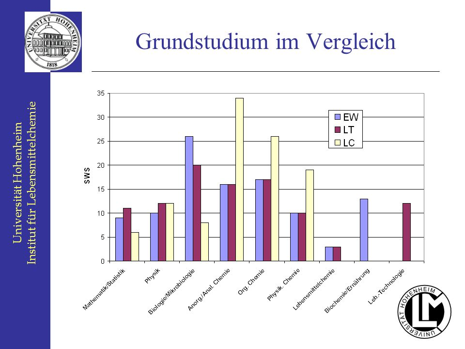 Universität Hohenheim Institut für Lebensmittelchemie Grundstudium im Vergleich