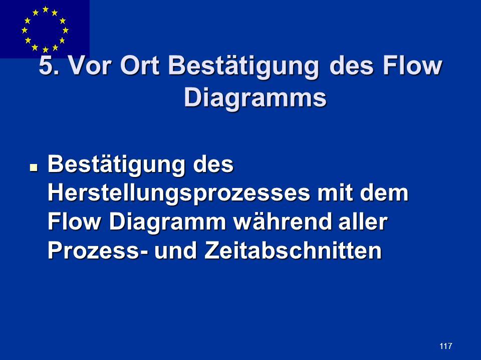 ENLARGEMENT DG 117 5. Vor Ort Bestätigung des Flow Diagramms Bestätigung des Herstellungsprozesses mit dem Flow Diagramm während aller Prozess- und Ze