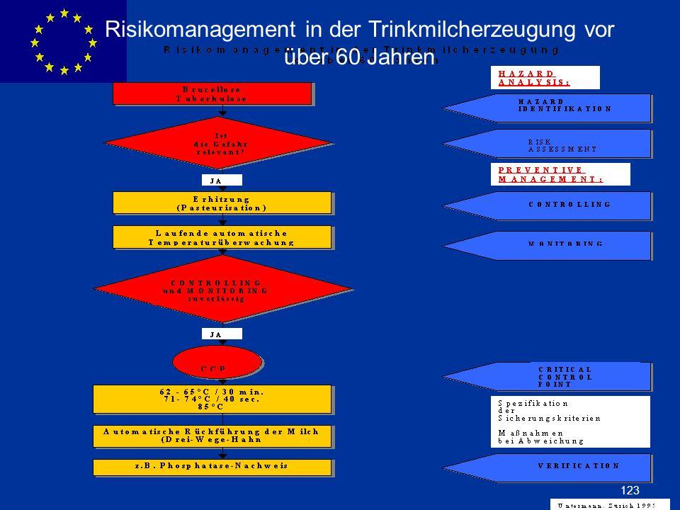 ENLARGEMENT DG 123 Risikomanagement in der Trinkmilcherzeugung vor über 60 Jahren