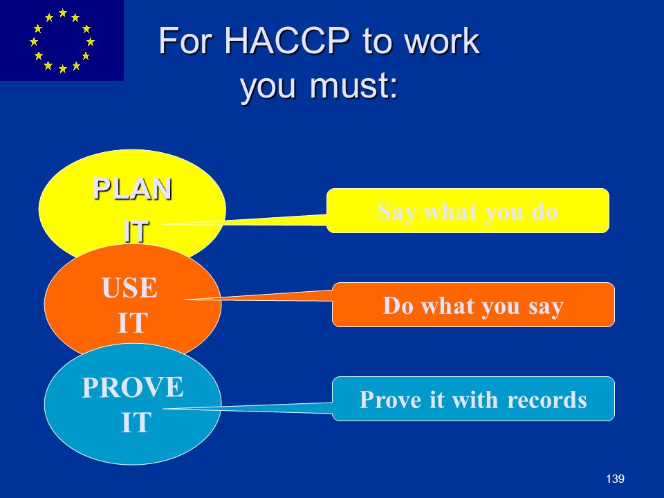 139 For HACCP to work you must: For HACCP to work you must: PLAN IT IT USE IT PROVE IT Say what you do Do what you say Prove it with records
