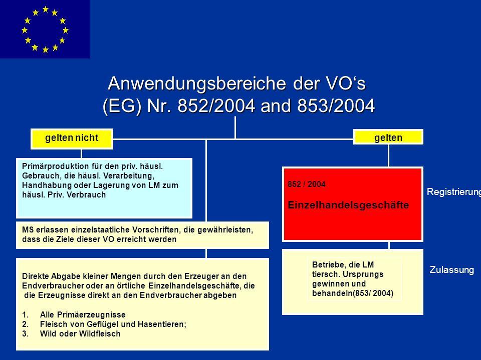 ENLARGEMENT DG Anwendungsbereiche der VOs (EG) Nr. 852/2004 and 853/2004 Registrierung Zulassung gelten nicht gelten Primärproduktion für den priv. hä