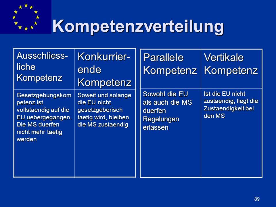 ENLARGEMENT DG 89 Kompetenzverteilung Ausschliess- liche Kompetenz Konkurrier- ende Kompetenz Gesetzgebungskom petenz ist vollstaendig auf die EU uebe