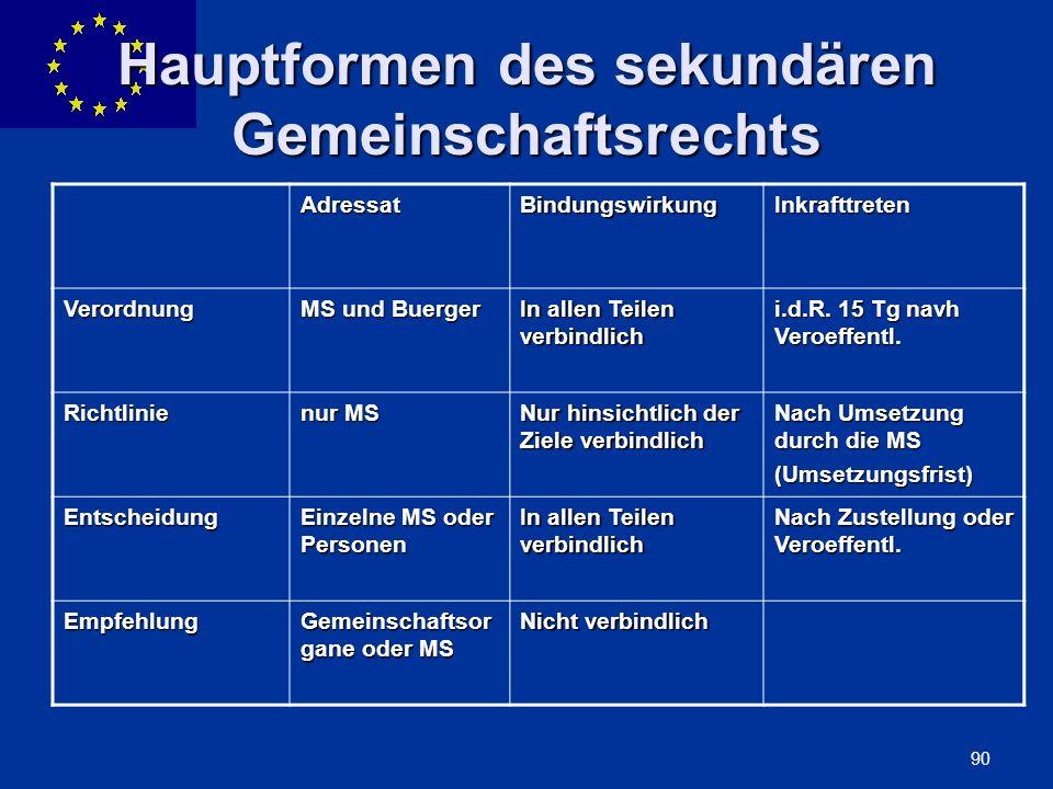 ENLARGEMENT DG 90 Hauptformen des sekundären Gemeinschaftsrechts AdressatBindungswirkungInkrafttreten Verordnung MS und Buerger In allen Teilen verbin
