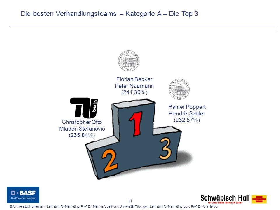 © Universität Hohenheim, Lehrstuhl für Marketing, Prof. Dr. Markus Voeth und Universität Tübingen, Lehrstuhl für Marketing, Jun.-Prof. Dr. Uta Herbst