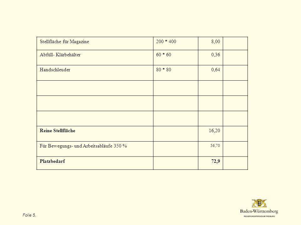 Folie 5, Funktionsraum (nach Curth, LAB Hohenheim) Stellfläche für Magazine200 * 4008,00 Abfüll- Klärbehälter60 * 600,36 Handschleuder80 * 800,64 Reine Stellfläche16,20 Für Bewegungs- und Arbeitsabläufe 350 % 56,70 Platzbedarf72,9