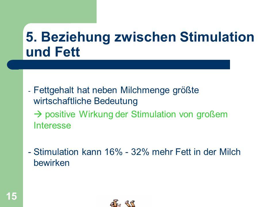 15 5. Beziehung zwischen Stimulation und Fett - Fettgehalt hat neben Milchmenge größte wirtschaftliche Bedeutung positive Wirkung der Stimulation von