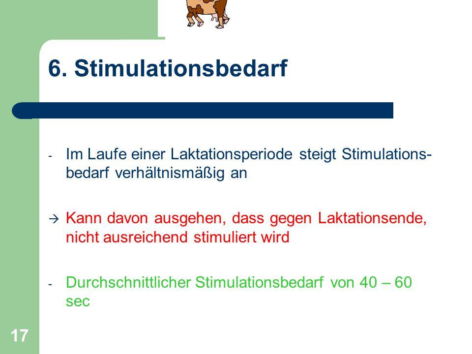 17 6. Stimulationsbedarf - Im Laufe einer Laktationsperiode steigt Stimulations- bedarf verhältnismäßig an Kann davon ausgehen, dass gegen Laktationse