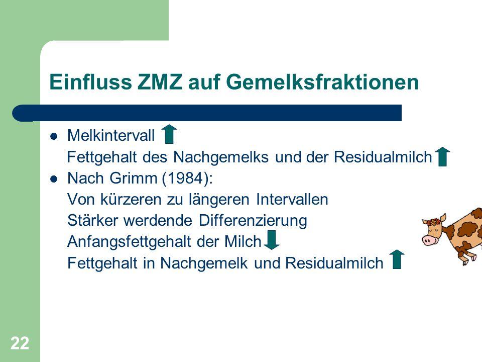 22 Einfluss ZMZ auf Gemelksfraktionen Melkintervall Fettgehalt des Nachgemelks und der Residualmilch Nach Grimm (1984): Von kürzeren zu längeren Inter