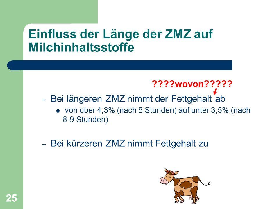 25 Einfluss der Länge der ZMZ auf Milchinhaltsstoffe – Bei längeren ZMZ nimmt der Fettgehalt ab von über 4,3% (nach 5 Stunden) auf unter 3,5% (nach 8-