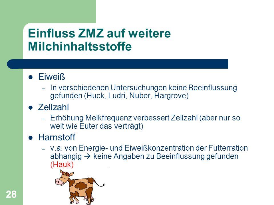 28 Einfluss ZMZ auf weitere Milchinhaltsstoffe Eiweiß – In verschiedenen Untersuchungen keine Beeinflussung gefunden (Huck, Ludri, Nuber, Hargrove) Ze
