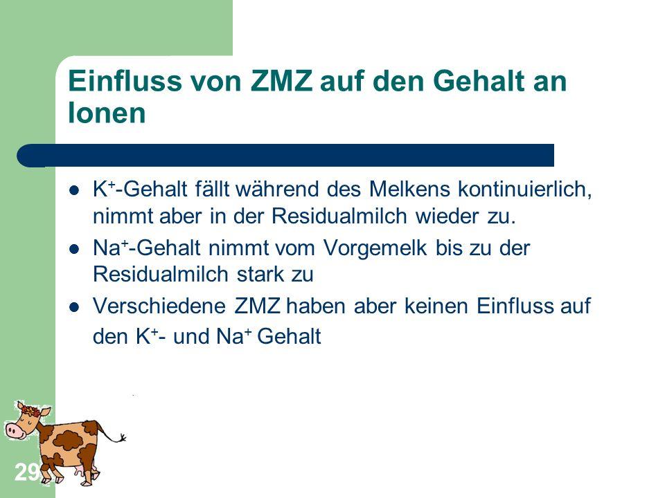 29 Einfluss von ZMZ auf den Gehalt an Ionen K + -Gehalt fällt während des Melkens kontinuierlich, nimmt aber in der Residualmilch wieder zu. Na + -Geh
