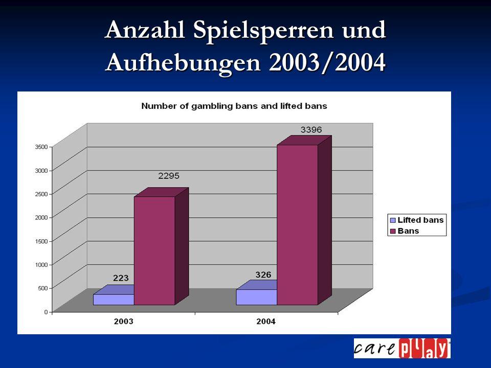Anzahl Spielsperren und Aufhebungen 2003/2004