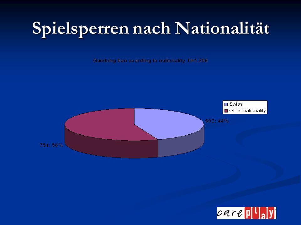 Spielsperren nach Nationalität