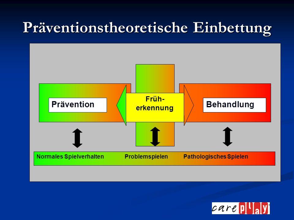 Prävention - Früherkennung - Behandlung Früh- erkennung BehandlungPrävention Normales SpielverhaltenProblemspielenPathologisches Spielen Präventionstheoretische Einbettung