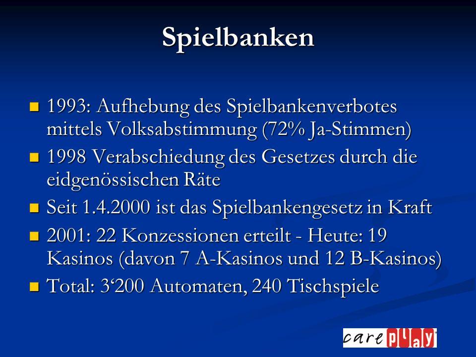 Spielbanken 1993: Aufhebung des Spielbankenverbotes mittels Volksabstimmung (72% Ja-Stimmen) 1993: Aufhebung des Spielbankenverbotes mittels Volksabstimmung (72% Ja-Stimmen) 1998 Verabschiedung des Gesetzes durch die eidgenössischen Räte 1998 Verabschiedung des Gesetzes durch die eidgenössischen Räte Seit 1.4.2000 ist das Spielbankengesetz in Kraft Seit 1.4.2000 ist das Spielbankengesetz in Kraft 2001: 22 Konzessionen erteilt - Heute: 19 Kasinos (davon 7 A-Kasinos und 12 B-Kasinos) 2001: 22 Konzessionen erteilt - Heute: 19 Kasinos (davon 7 A-Kasinos und 12 B-Kasinos) Total: 3200 Automaten, 240 Tischspiele Total: 3200 Automaten, 240 Tischspiele
