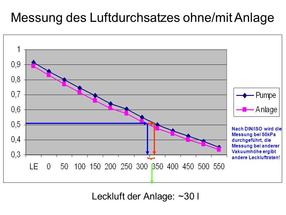 Leckluft der Anlage: ~30 l Messung des Luftdurchsatzes ohne/mit Anlage Nach DIN/ISO wird die Messung bei 50kPa durchgeführt, die Messung bei anderer Vakuumhöhe ergibt andere Leckluftraten!