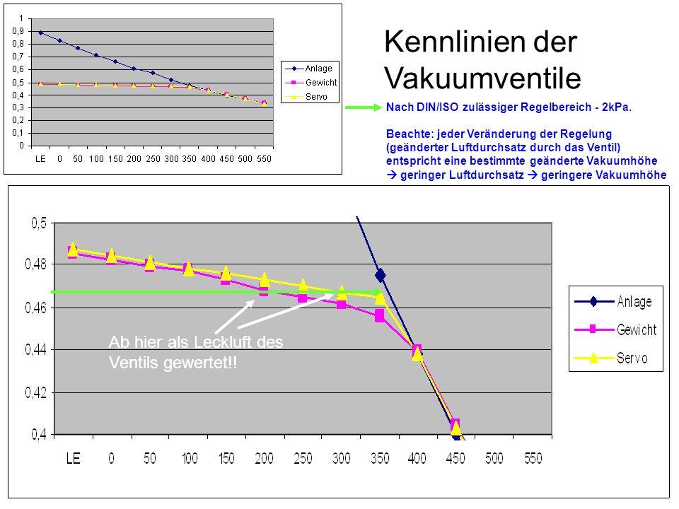 Kennlinien der Vakuumventile Nach DIN/ISO zulässiger Regelbereich - 2kPa.