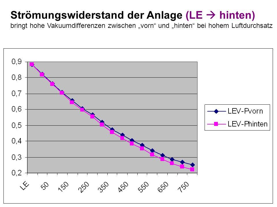 Strömungswiderstand der Anlage (LE hinten) bringt hohe Vakuumdifferenzen zwischen vorn und hinten bei hohem Luftdurchsatz