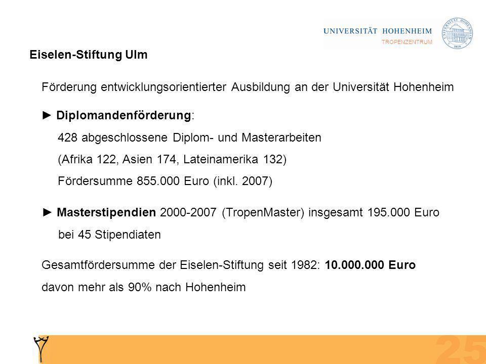 TROPENZENTRUM Eiselen-Stiftung Ulm Förderung entwicklungsorientierter Ausbildung an der Universität Hohenheim Diplomandenförderung: 428 abgeschlossene Diplom- und Masterarbeiten (Afrika 122, Asien 174, Lateinamerika 132) Fördersumme 855.000 Euro (inkl.