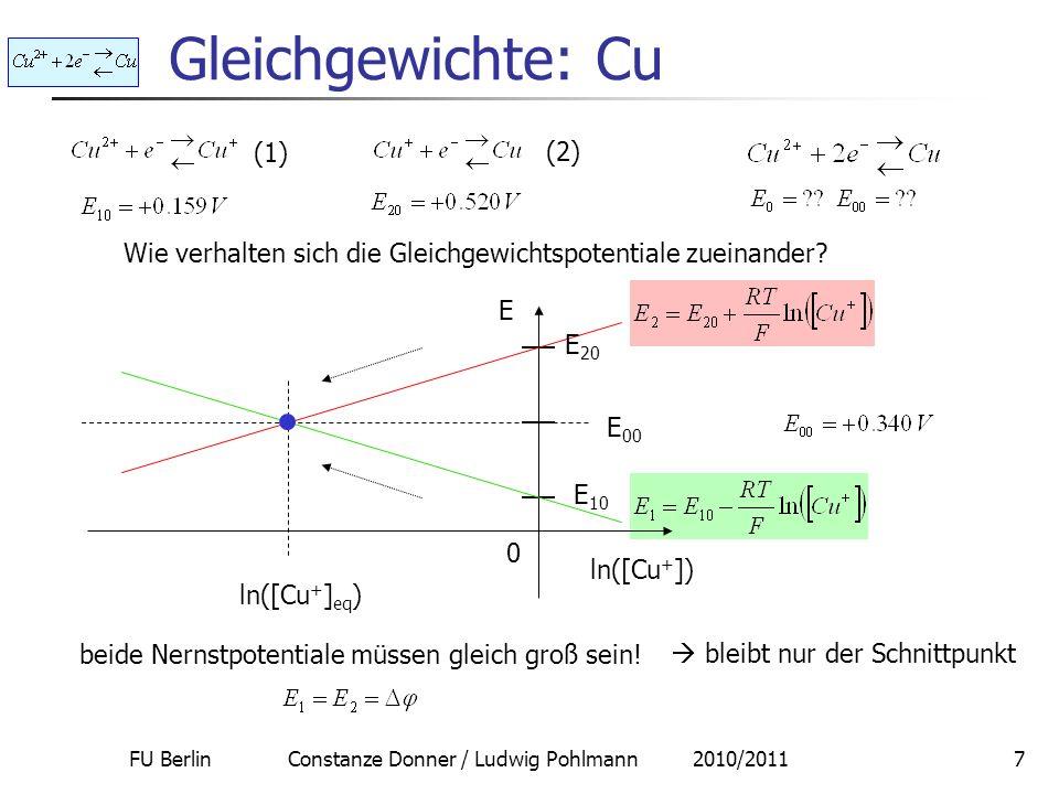 FU Berlin Constanze Donner / Ludwig Pohlmann 2010/20118 Gleichgewichte: Cu (1) (2) da die Anstiege beider Geraden betragsmäßig gleich sind – RT/F – treffen sich beide Geraden genau auf halber Höhe, d.h.