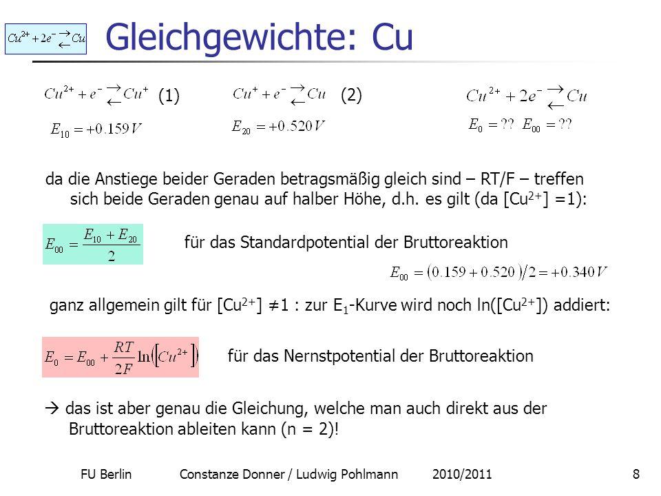 FU Berlin Constanze Donner / Ludwig Pohlmann 2010/201119 2-Schritt-Kinetik und Volmer-Tafel 1: (Volmer) (limitierend) n = 2, = 2 n / = 1 (Volmer) n = 2, = 1 n / = 2 (Tafel) Volmer-Tafel 2: (Tafel) (limitierend) am Beispiel der Wasserstoffentwicklung (Heyrowsky) Volmer-Heyrowsky: n = 2, = 1 n / = 2