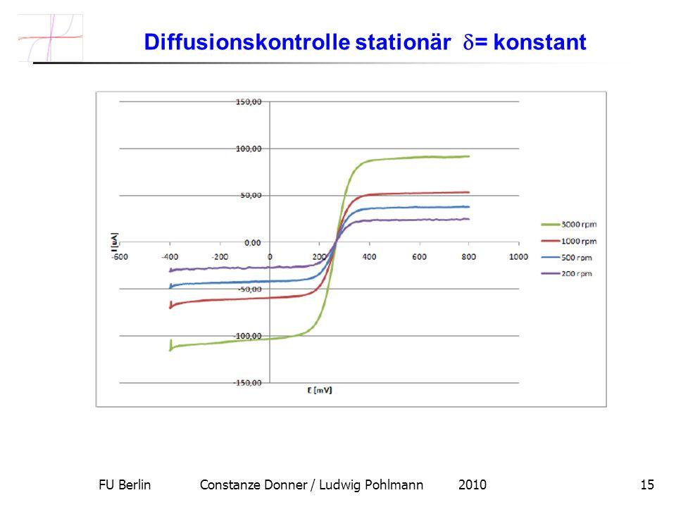 FU Berlin Constanze Donner / Ludwig Pohlmann 201015 Diffusionskontrolle stationär = konstant