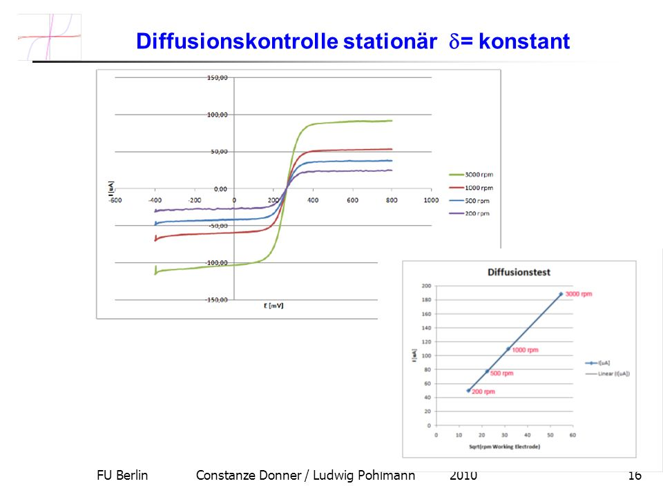 FU Berlin Constanze Donner / Ludwig Pohlmann 201016 Diffusionskontrolle stationär = konstant