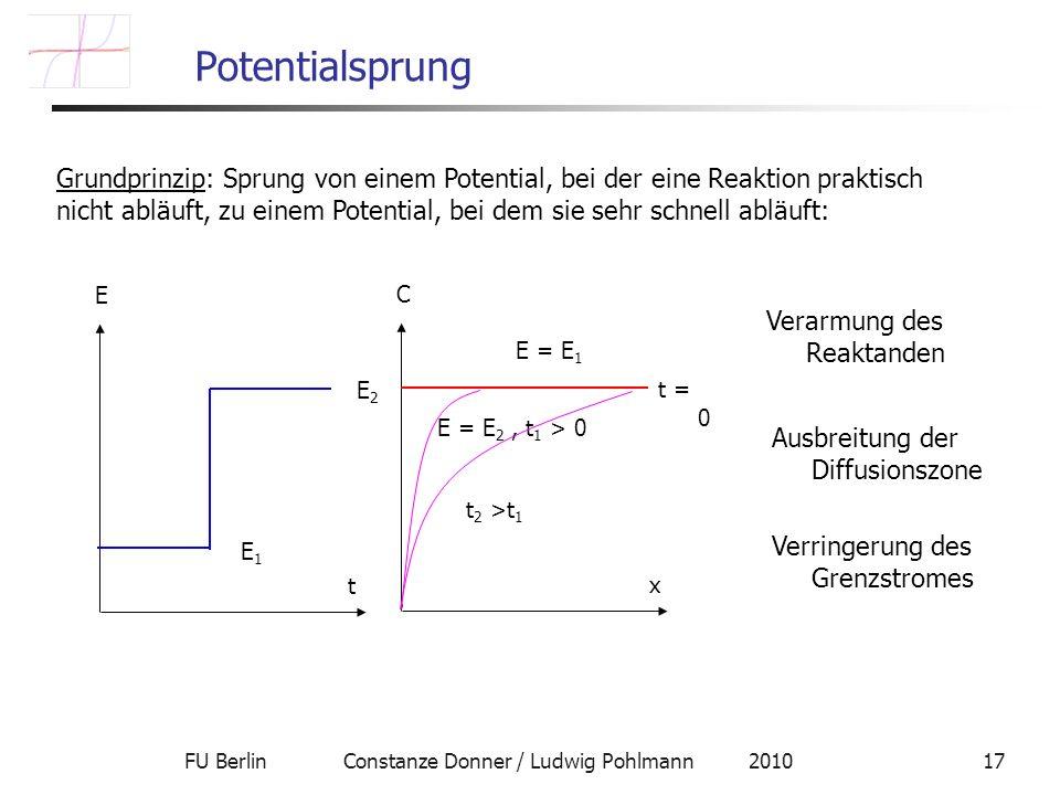 FU Berlin Constanze Donner / Ludwig Pohlmann 201017 Potentialsprung Grundprinzip: Sprung von einem Potential, bei der eine Reaktion praktisch nicht abläuft, zu einem Potential, bei dem sie sehr schnell abläuft: t E E1E1 E2E2 x C E = E 1 t = 0 E = E 2, t 1 > 0 t 2 >t 1 Verarmung des Reaktanden Ausbreitung der Diffusionszone Verringerung des Grenzstromes