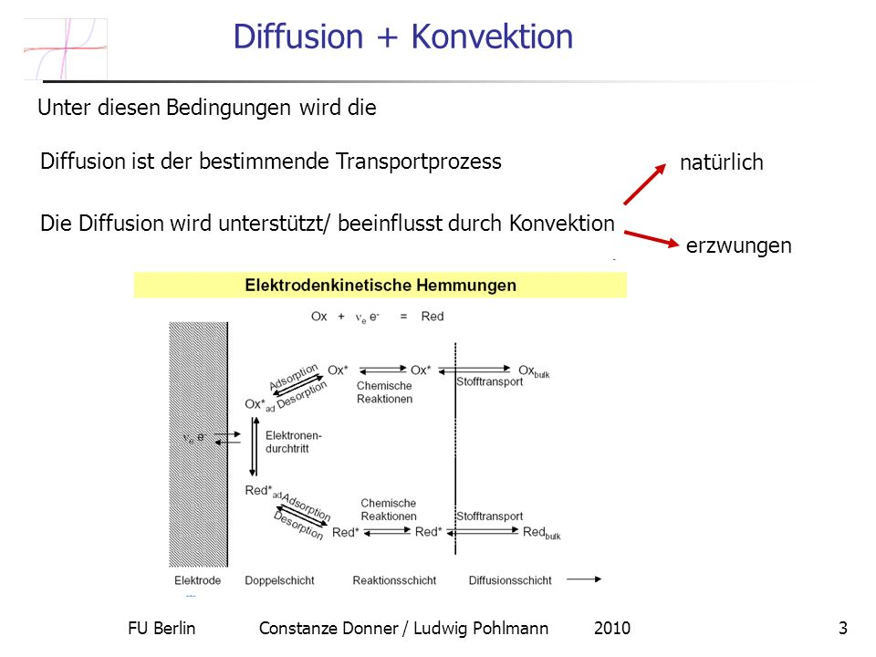 FU Berlin Constanze Donner / Ludwig Pohlmann 20103 Diffusion + Konvektion Diffusion ist der bestimmende Transportprozess Unter diesen Bedingungen wird die Die Diffusion wird unterstützt/ beeinflusst durch Konvektion natürlich erzwungen