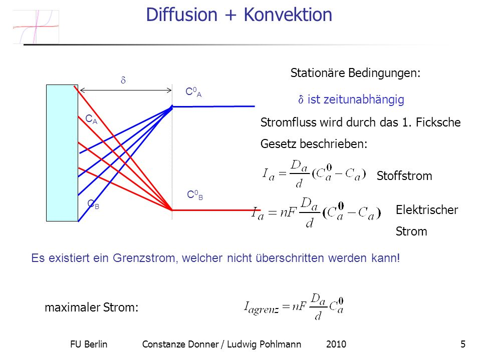 FU Berlin Constanze Donner / Ludwig Pohlmann 20105 Es existiert ein Grenzstrom, welcher nicht überschritten werden kann.