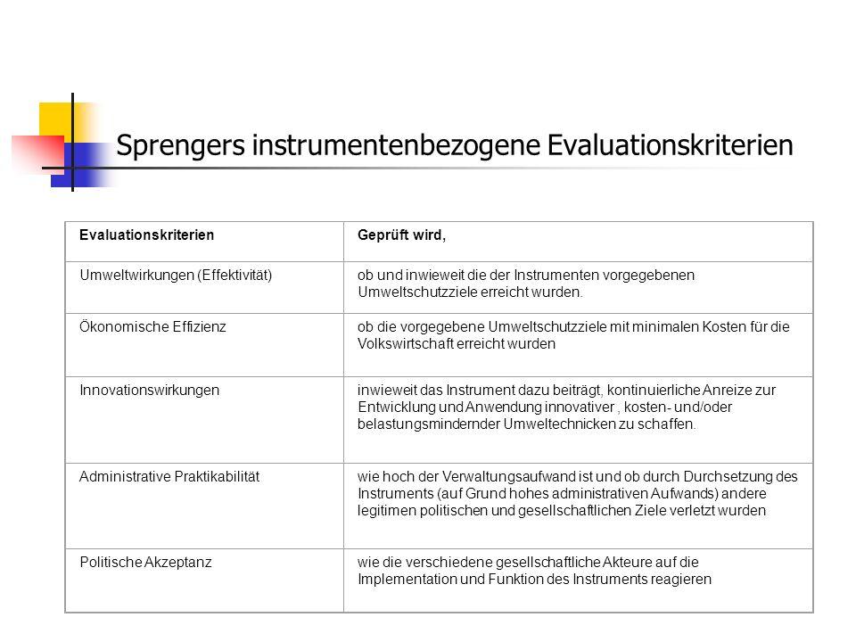 Sprengers instrumentenbezogene Evaluationskriterien EvaluationskriterienGeprüft wird, Umweltwirkungen (Effektivität)ob und inwieweit die der Instrumen