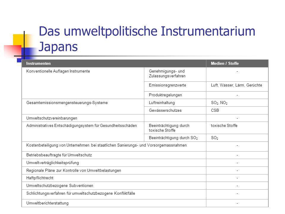Das umweltpolitische Instrumentarium Japans InstrumentenMedien / Stoffe Konventionelle Auflagen InstrumenteGenehmigungs- und Zulassungsverfahren - Emi