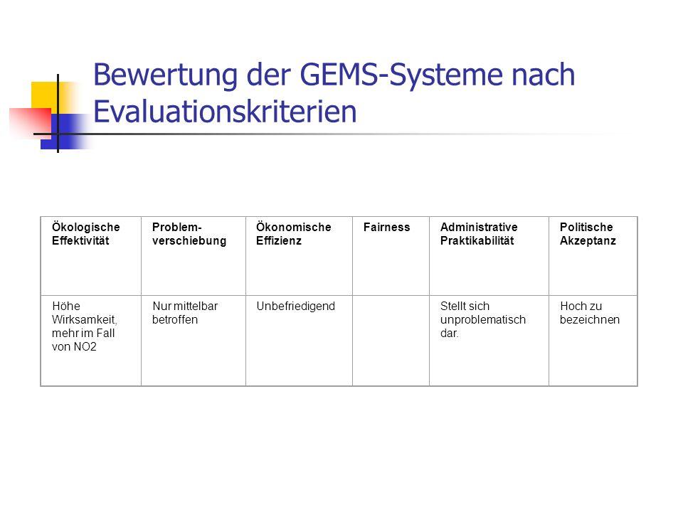 Bewertung der GEMS-Systeme nach Evaluationskriterien Ökologische Effektivität Problem- verschiebung Ökonomische Effizienz FairnessAdministrative Prakt