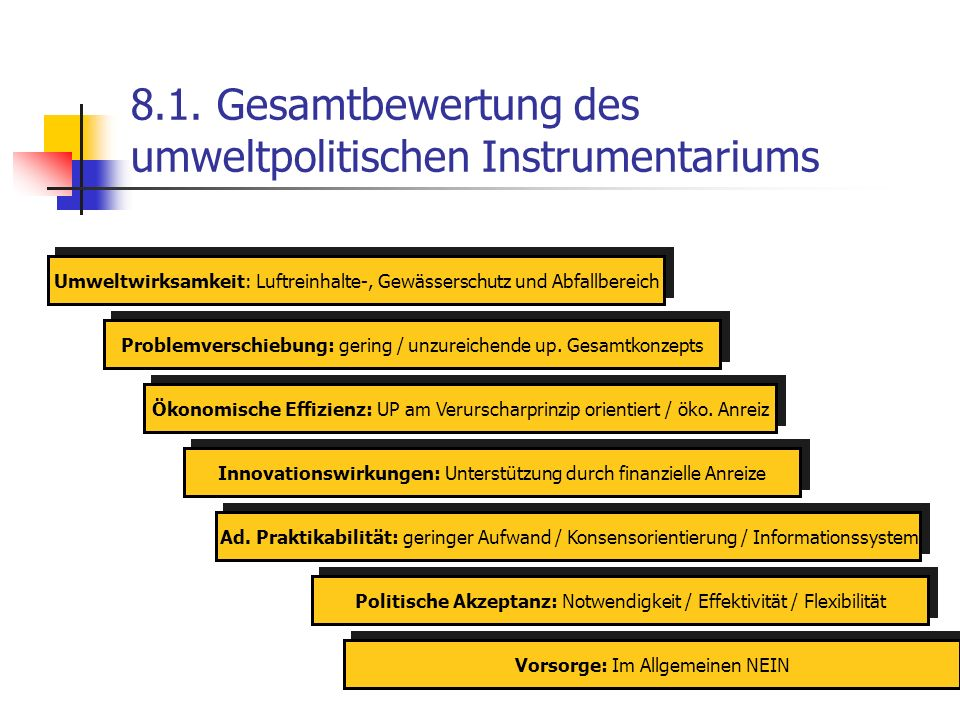 8.1. Gesamtbewertung des umweltpolitischen Instrumentariums Umweltwirksamkeit: Luftreinhalte-, Gewässerschutz und Abfallbereich Problemverschiebung: g