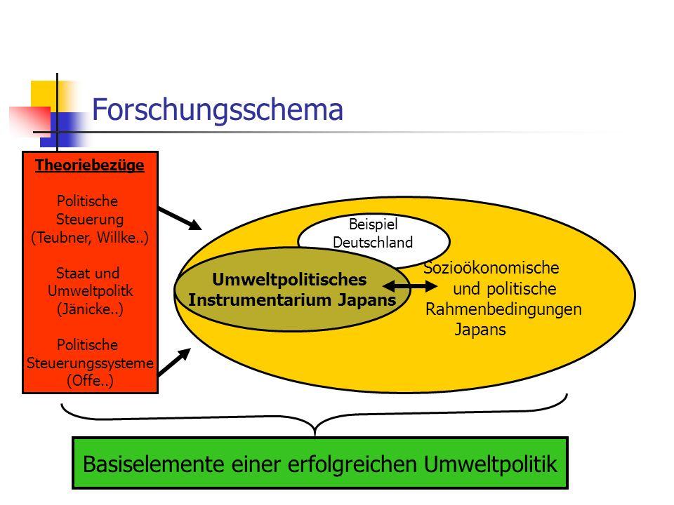 Sozioökonomische und politische Rahmenbedingungen Japans Beispiel Deutschland Forschungsschema Umweltpolitisches Instrumentarium Japans Theoriebezüge