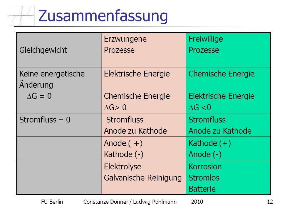FU Berlin Constanze Donner / Ludwig Pohlmann 201012 Zusammenfassung Gleichgewicht Erzwungene Prozesse Freiwillige Prozesse Keine energetische Änderung