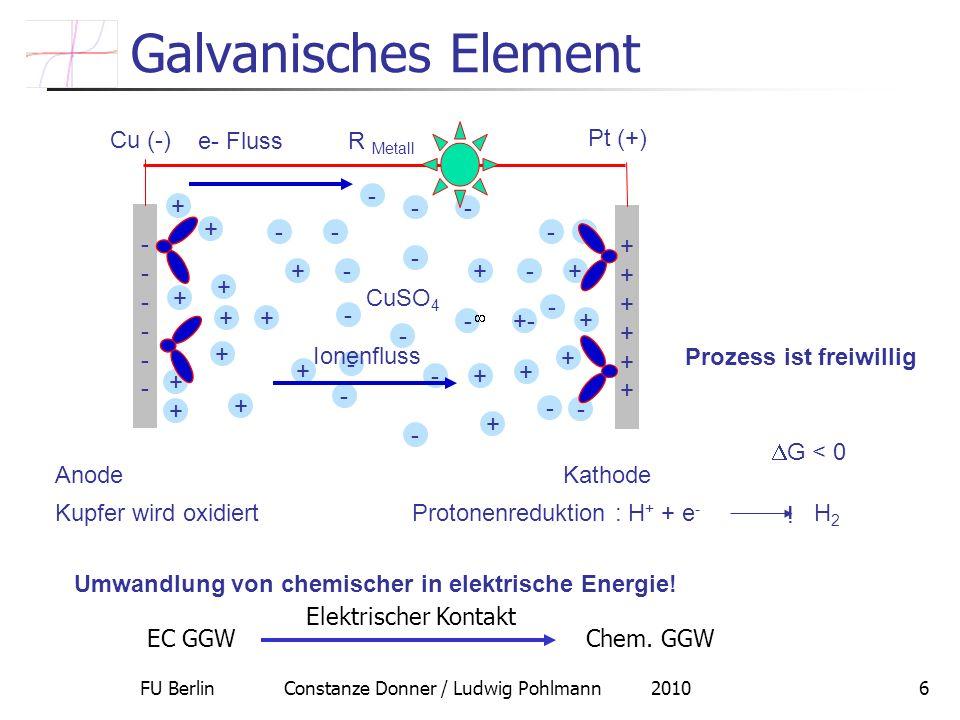 FU Berlin Constanze Donner / Ludwig Pohlmann 20106 Galvanisches Element G < 0 ! Umwandlung von chemischer in elektrische Energie! Kupfer wird oxidiert