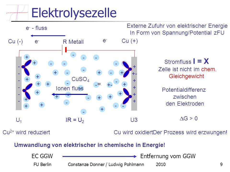 FU Berlin Constanze Donner / Ludwig Pohlmann 20109 Elektrolysezelle Stromfluss I = X Zelle ist nicht im chem. Gleichgewicht Potentialdifferenz zwische