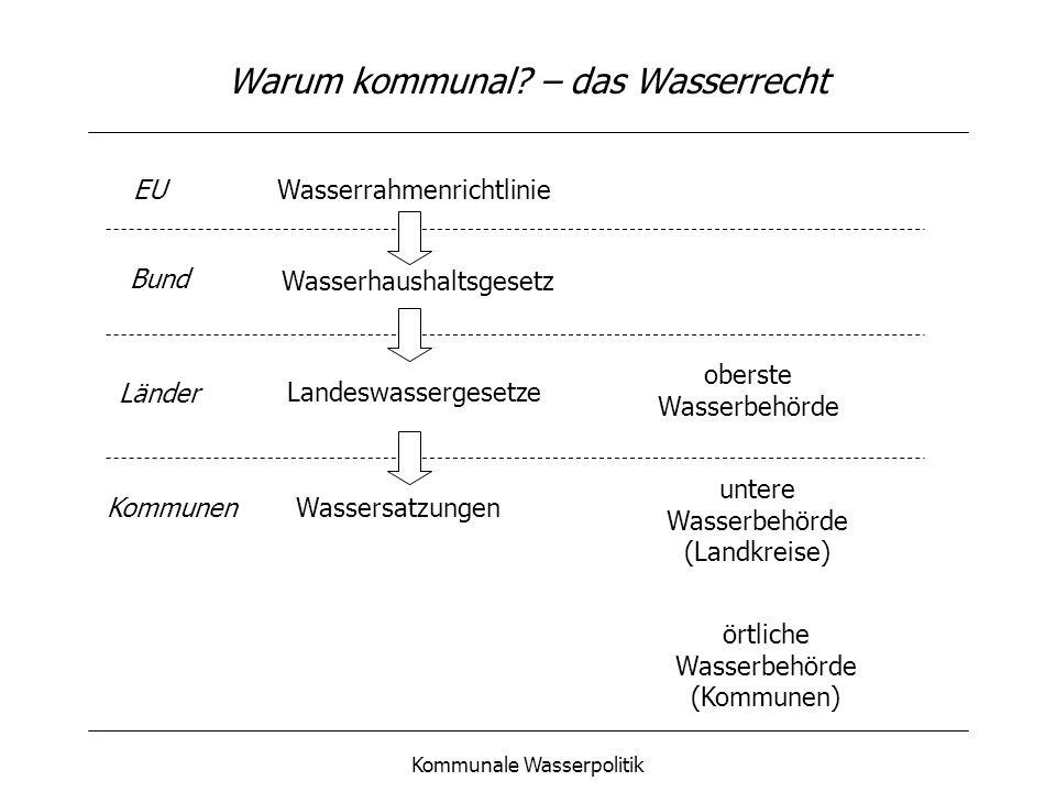 Kommunale Wasserpolitik Die Probleme - Wasserwirtschaft in Deutschland Qualitative Beeinträchtigung des Grundwassers durch Schad- und Nährstoffeinträge Regionale quantitative Trinkwasserprobleme Negative Auswirkungen der Wasserentnahme, der Entwässerung und der Schmutzwasserableitung Verödung von Oberflächengewässern Zunehmende Kosten für die Wasserver- und Abwasserentsorgungsinfrastruktur Wasser ist eine erneuerbare, aber begrenzte Ressource, mit der schonend umzugehen ist.