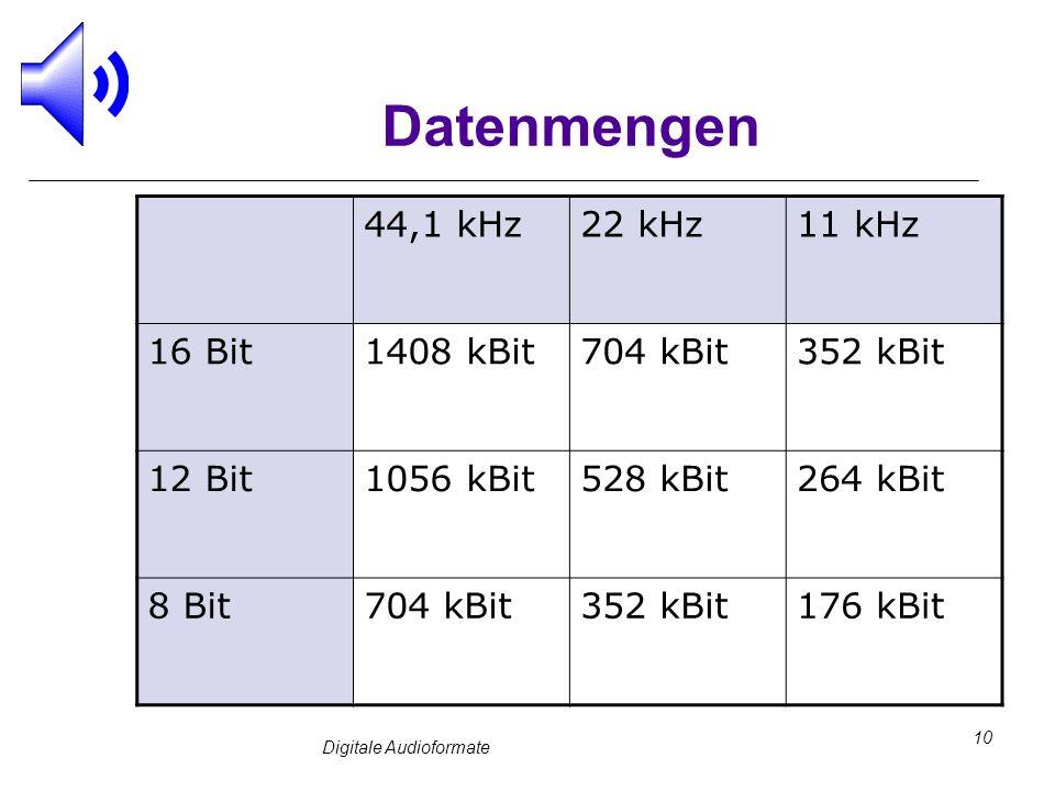 Digitale Audioformate 10 Datenmengen 44,1 kHz22 kHz11 kHz 16 Bit1408 kBit704 kBit352 kBit 12 Bit1056 kBit528 kBit264 kBit 8 Bit704 kBit352 kBit176 kBi