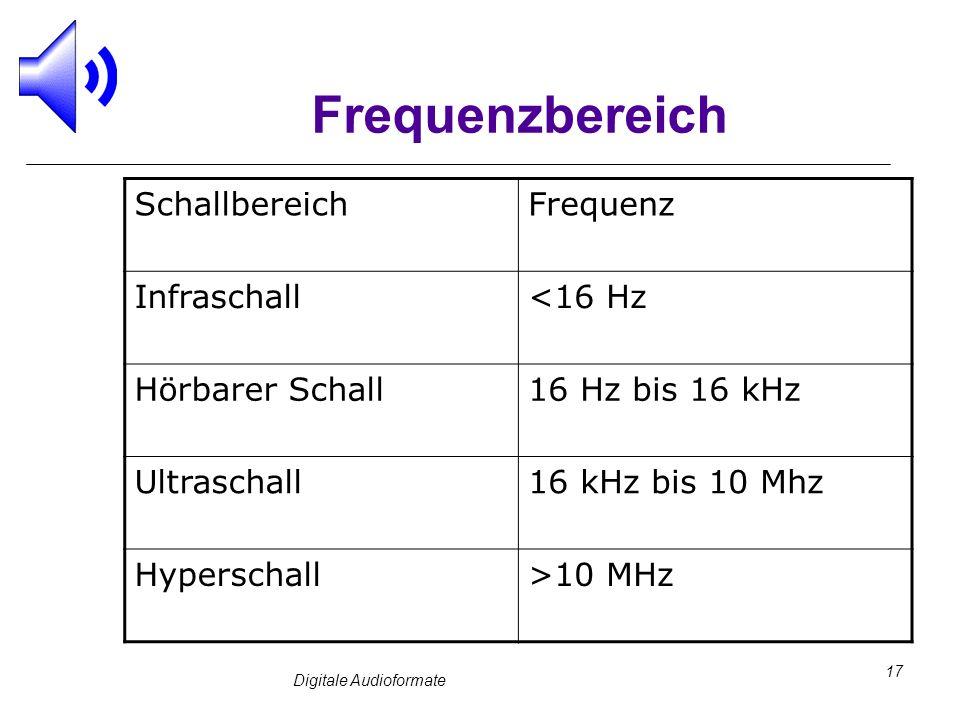 Digitale Audioformate 17 Frequenzbereich SchallbereichFrequenz Infraschall<16 Hz Hörbarer Schall16 Hz bis 16 kHz Ultraschall16 kHz bis 10 Mhz Hypersch