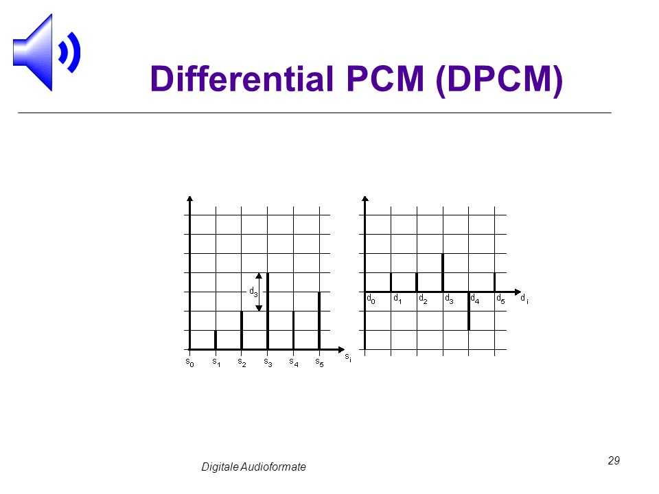 Digitale Audioformate 29 Differential PCM (DPCM)