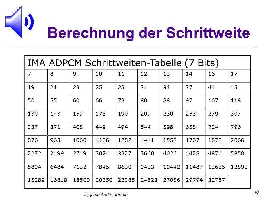 Digitale Audioformate 40 Berechnung der Schrittweite IMA ADPCM Schrittweiten-Tabelle (7 Bits) 78910111213141617 19212325283134374145 50556066738088971