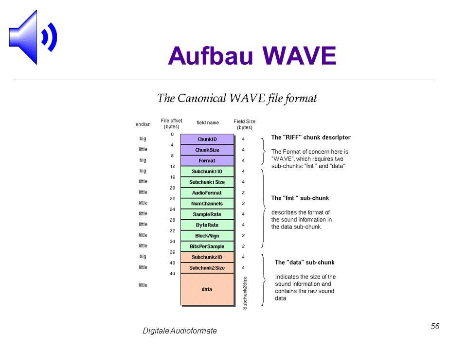 Digitale Audioformate 56 Aufbau WAVE