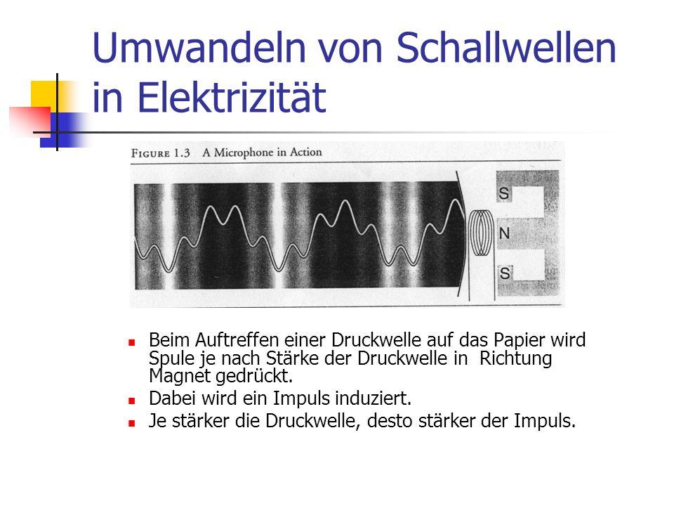 Umwandeln von Schallwellen in Elektrizität Beim Auftreffen einer Druckwelle auf das Papier wird Spule je nach Stärke der Druckwelle in Richtung Magnet