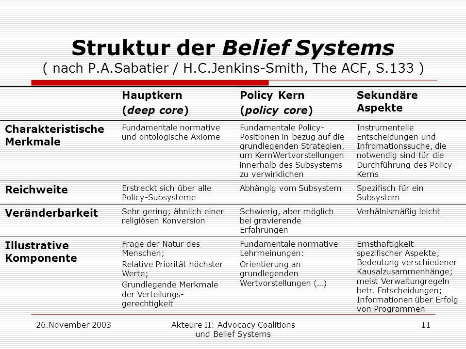 26.November 2003Akteure II: Advocacy Coalitions und Belief Systems 11 Struktur der Belief Systems ( nach P.A.Sabatier / H.C.Jenkins-Smith, The ACF, S.