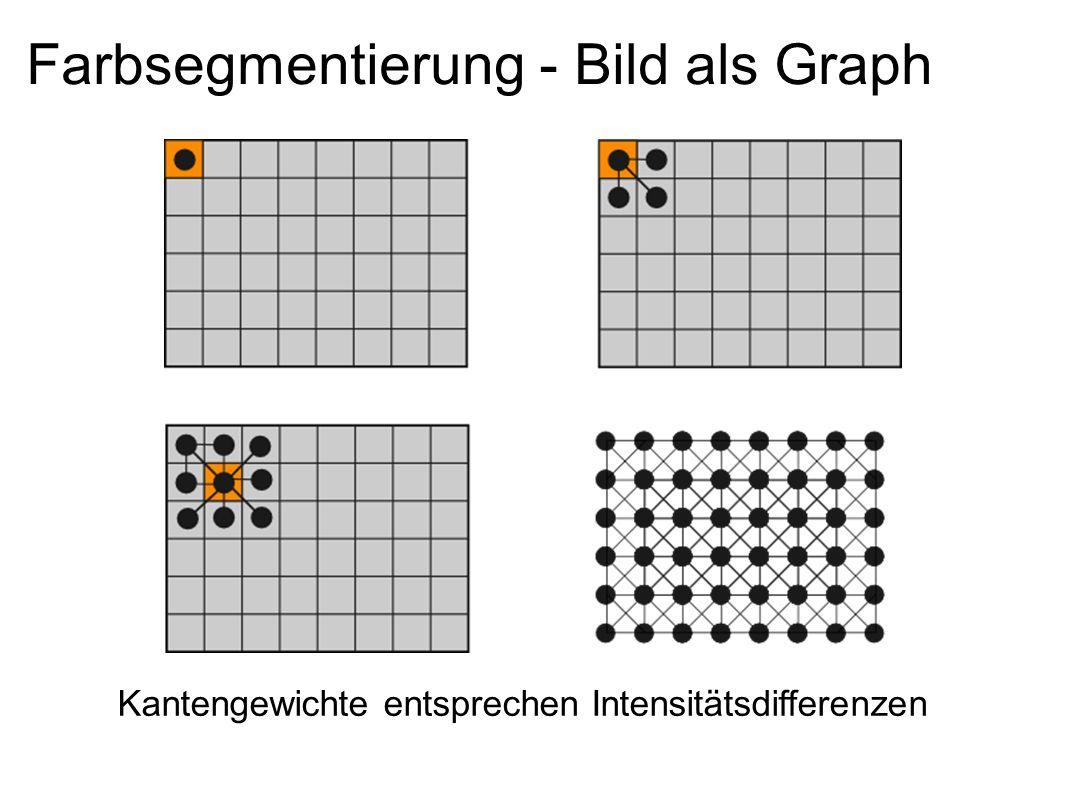 Oberflächkonstruktion mit PSR Poisson Surface Reconstruction gegeben: Oberflächen-Samples gesucht: 3D-Mesh umbauen Idee: Indikatorfunktion: Aussen < 0 < Innen Hintergrund: Poisson Gleichung: elliptische partitielle Differentialgleichung oft bei Randwertproblemen verwendet.