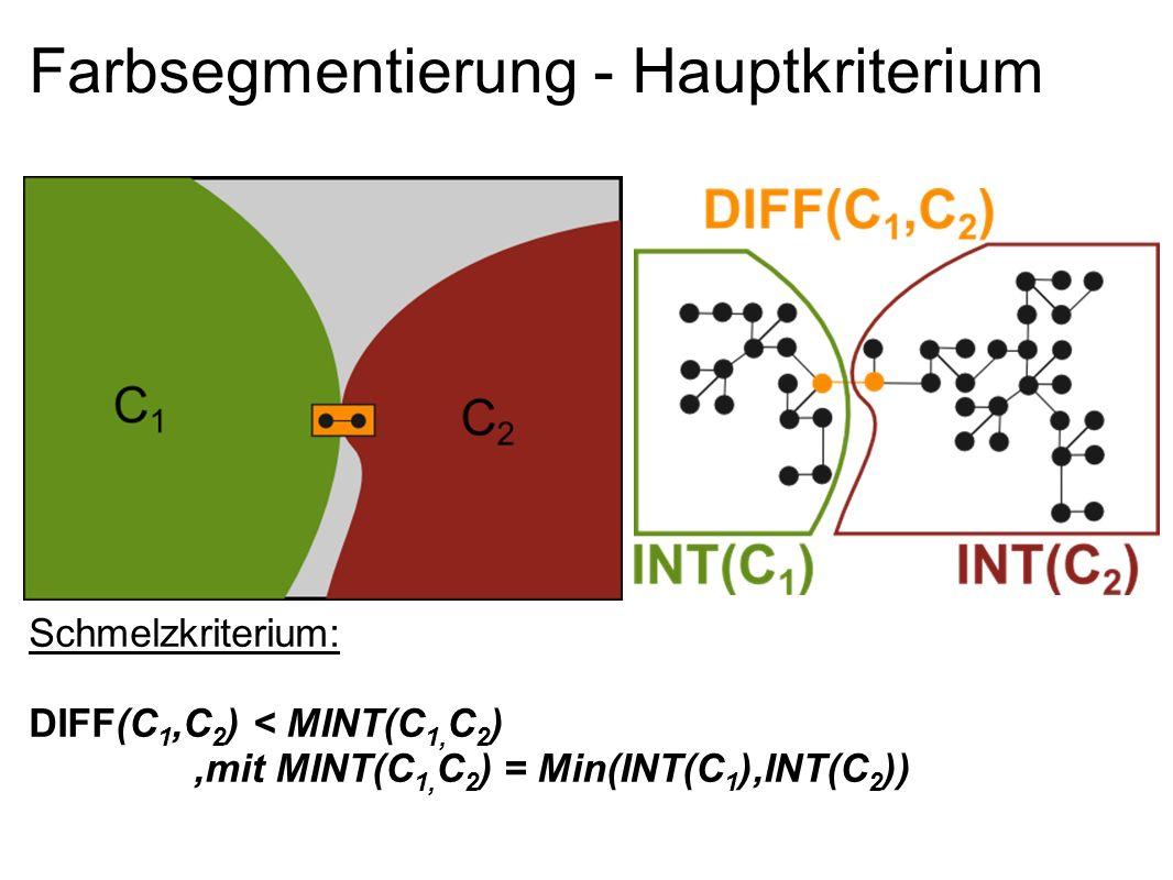 Farbsegmentierung - Hauptkriterium Schmelzkriterium: DIFF(C 1,C 2 ) < MINT(C 1, C 2 ),mit MINT(C 1, C 2 ) = Min(INT(C 1 ),INT(C 2 ))