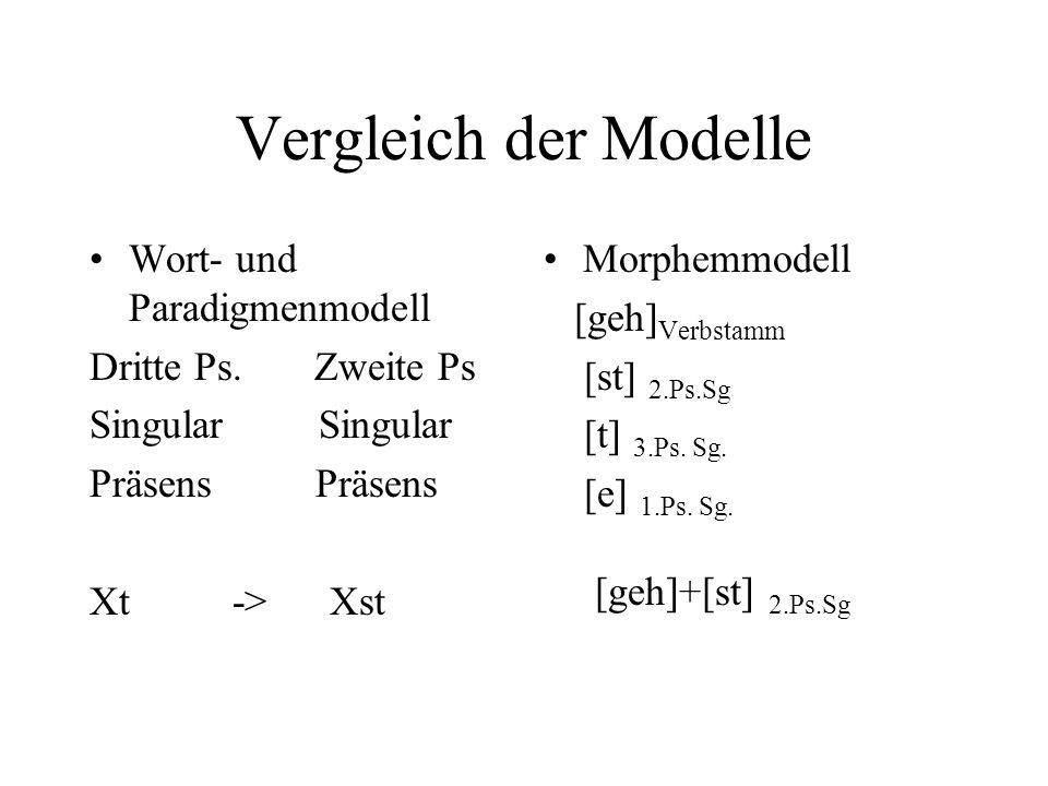 Vergleich der Modelle Wort- und Paradigmenmodell Dritte Ps. Zweite Ps Singular Präsens Xt -> Xst Morphemmodell [geh] Verbstamm [st] 2.Ps.Sg [t] 3.Ps.