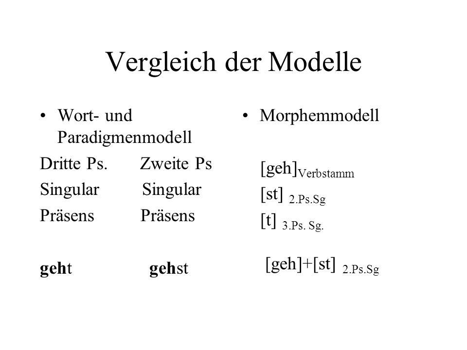 Vergleich der Modelle Wort- und Paradigmenmodell Dritte Ps. Zweite Ps Singular Präsens geht gehst Morphemmodell [geh] Verbstamm [st] 2.Ps.Sg [t] 3.Ps.